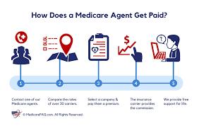 Medicare Agent Get Paid